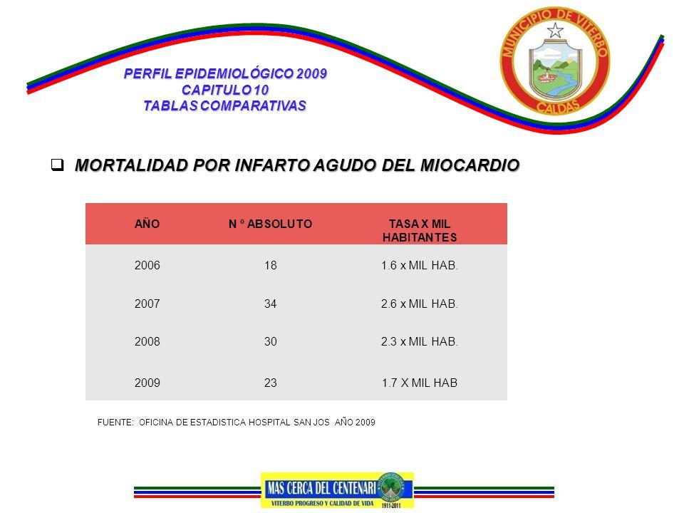 PERFIL EPIDEMIOLÓGICO 2009 CAPITULO 10 TABLAS COMPARATIVAS MORTALIDAD POR INFARTO AGUDO DEL MIOCARDIO  MORTALIDAD POR INFARTO AGUDO DEL MIOCARDIO AÑON º ABSOLUTOTASA X MIL HABITANTES 2006181.6 x MIL HAB.