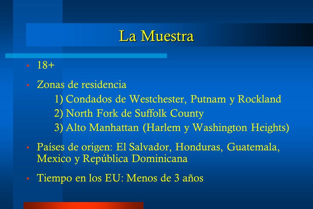 La Muestra 18+ Zonas de residencia 1) Condados de Westchester, Putnam y Rockland 2) North Fork de Suffolk County 3) Alto Manhattan (Harlem y Washington Heights) Países de origen: El Salvador, Honduras, Guatemala, Mexico y República Dominicana Tiempo en los EU: Menos de 3 años