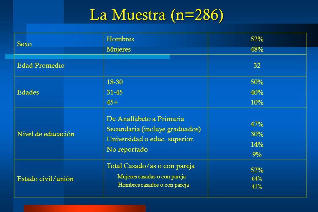 La Muestra (n=286) Sexo Hombres Mujeres 52% 48% Edad Promedio32 Edades 18-30 31-45 45+ 50% 40% 10% Nivel de educación De Analfabeto a Primaria Secundaria (incluye graduados) Universidad o educ.