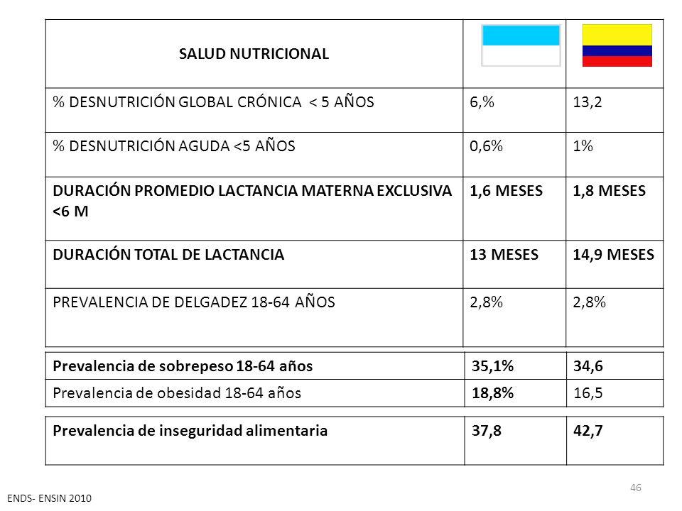 SALUD NUTRICIONAL % DESNUTRICIÓN GLOBAL CRÓNICA < 5 AÑOS6,%13,2 % DESNUTRICIÓN AGUDA <5 AÑOS0,6%1% DURACIÓN PROMEDIO LACTANCIA MATERNA EXCLUSIVA <6 M 1,6 MESES1,8 MESES DURACIÓN TOTAL DE LACTANCIA13 MESES14,9 MESES PREVALENCIA DE DELGADEZ 18-64 AÑOS2,8% 46 Prevalencia de sobrepeso 18-64 años35,1%34,6 Prevalencia de obesidad 18-64 años18,8%16,5 Prevalencia de inseguridad alimentaria37,842,7 ENDS- ENSIN 2010
