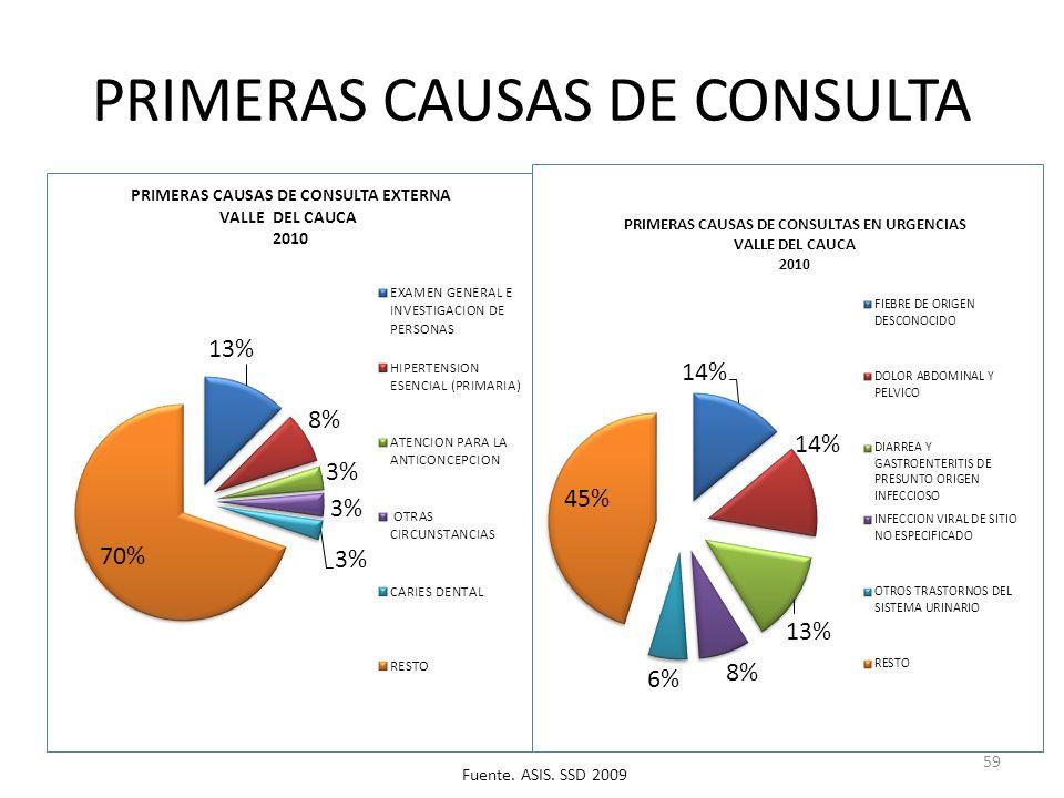 PRIMERAS CAUSAS DE CONSULTA 59 Fuente. ASIS. SSD 2009