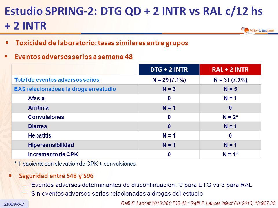 DTG + 2 INTRRAL + 2 INTR Total de eventos adversos seriosN = 29 (7.1%)N = 31 (7.3%) EAS relacionados a la droga en estudioN = 3N = 5 Afasia0N = 1 ArritmiaN = 10 Convulsiones0N = 2* Diarrea0N = 1 HepatitisN = 10 HipersensibilidadN = 1 Incremento de CPK0N = 1*  Eventos adversos serios a semana 48 * 1 paciente con elevación de CPK + convulsiones  Seguridad entre S48 y S96 –Eventos adversos determinantes de discontinuación : 0 para DTG vs 3 para RAL –Sin eventos adversos serios relacionados a drogas del estudio Raffi F.