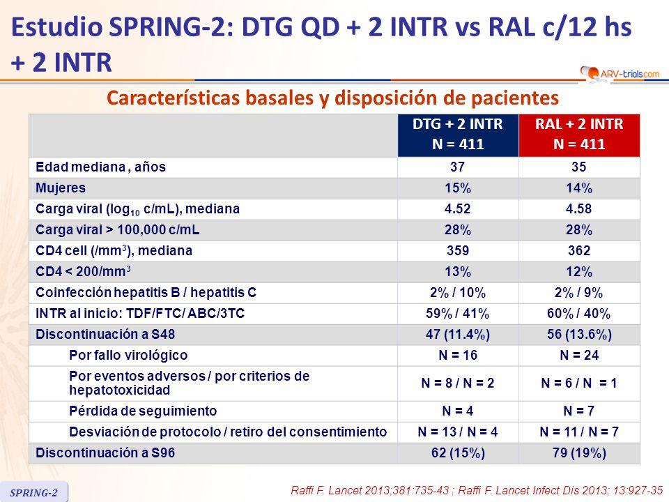 DTG + 2 INTR N = 411 RAL + 2 INTR N = 411 Edad mediana, años3735 Mujeres15%14% Carga viral (log 10 c/mL), mediana4.524.58 Carga viral > 100,000 c/mL28% CD4 cell (/mm 3 ), mediana359362 CD4 < 200/mm 3 13%12% Coinfección hepatitis B / hepatitis C2% / 10%2% / 9% INTR al inicio: TDF/FTC/ ABC/3TC59% / 41%60% / 40% Discontinuación a S4847 (11.4%)56 (13.6%) Por fallo virológicoN = 16N = 24 Por eventos adversos / por criterios de hepatotoxicidad N = 8 / N = 2N = 6 / N = 1 Pérdida de seguimientoN = 4N = 7 Desviación de protocolo / retiro del consentimientoN = 13 / N = 4N = 11 / N = 7 Discontinuación a S9662 (15%)79 (19%) Características basales y disposición de pacientes Raffi F.