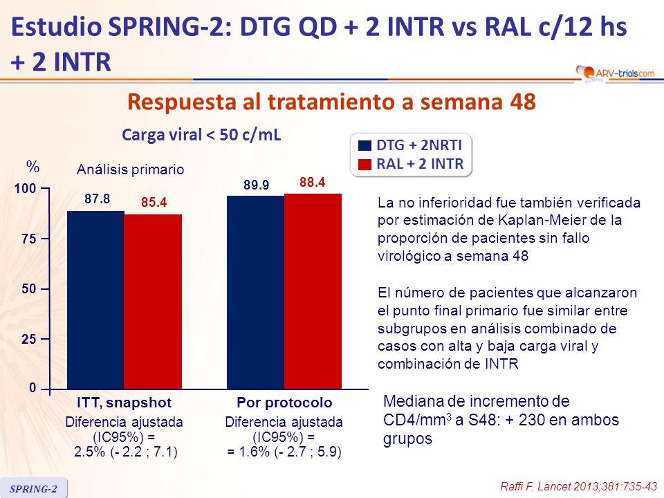 Respuesta al tratamiento a semana 48 Mediana de incremento de CD4/mm 3 a S48: + 230 en ambos grupos La no inferioridad fue también verificada por estimación de Kaplan-Meier de la proporción de pacientes sin fallo virológico a semana 48 El número de pacientes que alcanzaron el punto final primario fue similar entre subgrupos en análisis combinado de casos con alta y baja carga viral y combinación de INTR 25 50 100 75 87.8 85.4 Diferencia ajustada (IC95%) = 2.5% (- 2.2 ; 7.1) 89.9 88.4 Diferencia ajustada (IC95%) = = 1.6% (- 2.7 ; 5.9) ITT, snapshotPor protocolo DTG + 2NRTI RAL + 2 INTR Carga viral < 50 c/mL Análisis primario % 0 Raffi F.