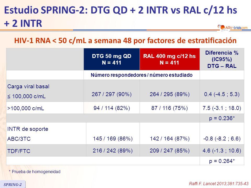 DTG 50 mg QD N = 411 RAL 400 mg c/12 hs N = 411 Diferencia % (IC95%) DTG – RAL Número respondedores / número estudiado Carga viral basal ≤ 100,000 c/mL 267 / 297 (90%)264 / 295 (89%)0.4 (-4.5 ; 5.3) >100,000 c/mL 94 / 114 (82%)87 / 116 (75%)7.5 (-3.1 ; 18.0) p = 0.236* INTR de soporte ABC/3TC 145 / 169 (86%)142 / 164 (87%)-0.8 (-8.2 ; 6.6) TDF/FTC 216 / 242 (89%)209 / 247 (85%)4.6 (-1.3 ; 10.6) p = 0.264* * Prueba de homogeneidad HIV-1 RNA < 50 c/mL a semana 48 por factores de estratificación Raffi F.