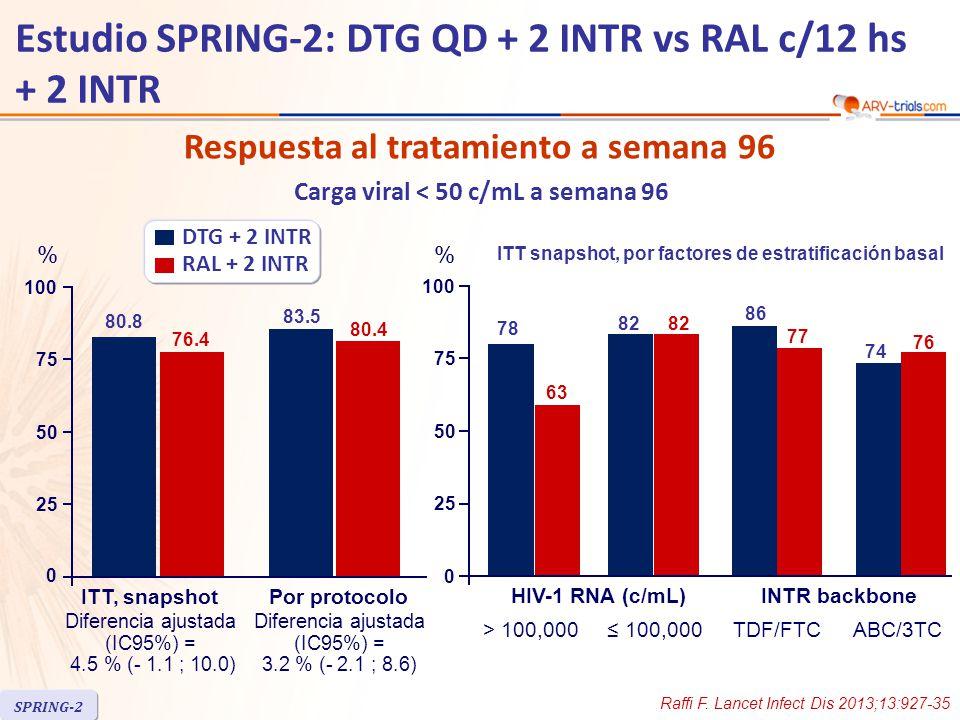 Respuesta al tratamiento a semana 96 Carga viral < 50 c/mL a semana 96 25 50 100 75 80.8 76.4 % Diferencia ajustada (IC95%) = 4.5 % (- 1.1 ; 10.0) 83.5 80.4 Diferencia ajustada (IC95%) = 3.2 % (- 2.1 ; 8.6) ITT, snapshotPor protocolo 25 50 100 75 78 63 % > 100,000 HIV-1 RNA (c/mL)INTR backbone 74 76 DTG + 2 INTR RAL + 2 INTR 0 0 ITT snapshot, por factores de estratificación basal ≤ 100,000TDF/FTCABC/3TC 82 86 77 Raffi F.