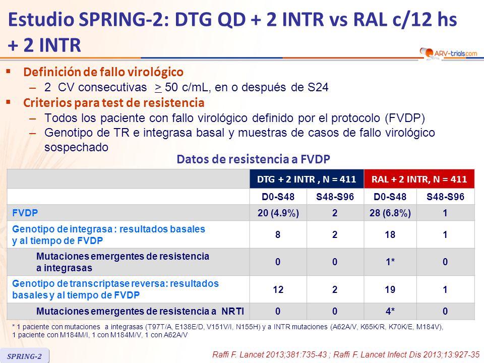  Definición de fallo virológico –2 CV consecutivas > 50 c/mL, en o después de S24  Criterios para test de resistencia –Todos los paciente con fallo virológico definido por el protocolo (FVDP) –Genotipo de TR e integrasa basal y muestras de casos de fallo virológico sospechado DTG + 2 INTR, N = 411RAL + 2 INTR, N = 411 D0-S48S48-S96D0-S48S48-S96 FVDP20 (4.9%)228 (6.8%)1 Genotipo de integrasa : resultados basales y al tiempo de FVDP 82181 Mutaciones emergentes de resistencia a integrasas 001*0 Genotipo de transcriptase reversa: resultados basales y al tiempo de FVDP 122191 Mutaciones emergentes de resistencia a NRTI004*0 * 1 paciente con mutaciones a integrasas (T97T/A, E138E/D, V151V/I, N155H) y a INTR mutaciones (A62A/V, K65K/R, K70K/E, M184V), 1 paciente con M184M/I, 1 con M184M/V, 1 con A62A/V Datos de resistencia a FVDP Raffi F.