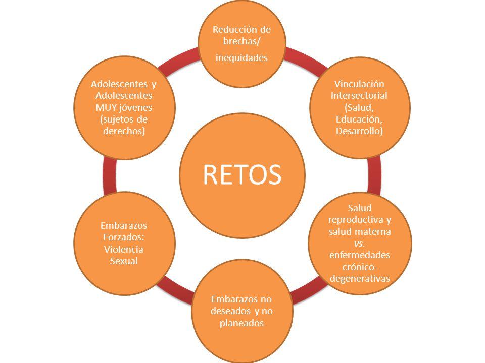 RETOS Reducción de brechas/ inequidades Vinculación Intersectorial (Salud, Educación, Desarrollo) Salud reproductiva y salud materna vs.
