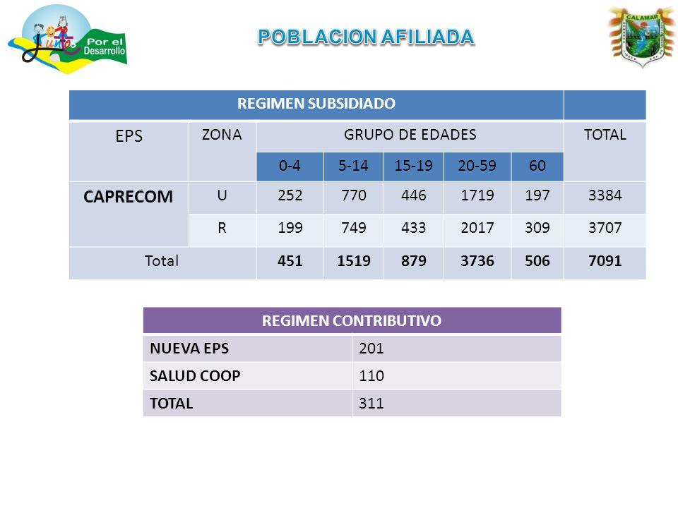 REGIMEN SUBSIDIADO EPS ZONAGRUPO DE EDADESTOTAL 0-45-1415-1920-5960 CAPRECOM U25277044617191973384 R19974943320173093707 Total451151987937365067091 REGIMEN CONTRIBUTIVO NUEVA EPS201 SALUD COOP110 TOTAL311