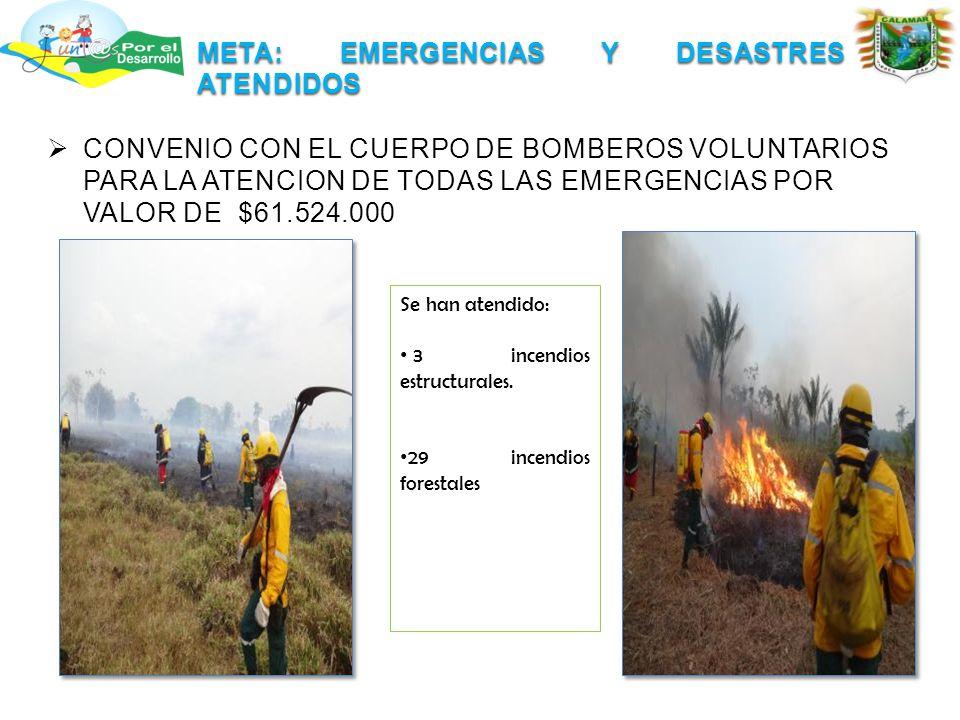 META: EMERGENCIAS Y DESASTRES ATENDIDOS  CONVENIO CON EL CUERPO DE BOMBEROS VOLUNTARIOS PARA LA ATENCION DE TODAS LAS EMERGENCIAS POR VALOR DE $61.524.000 Se han atendido: 3 incendios estructurales.