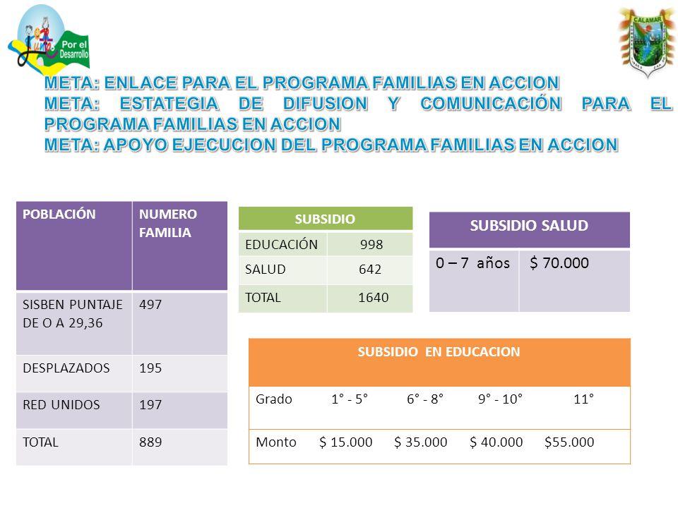 POBLACIÓNNUMERO FAMILIA SISBEN PUNTAJE DE O A 29,36 497 DESPLAZADOS195 RED UNIDOS197 TOTAL889 SUBSIDIO EDUCACIÓN 998 SALUD642 TOTAL 1640 SUBSIDIO EN EDUCACION Grado1° - 5°6° - 8°9° - 10°11° Monto$ 15.000$ 35.000$ 40.000$55.000 SUBSIDIO SALUD 0 – 7 años $ 70.000