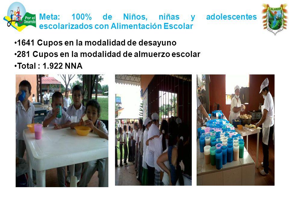 Meta: 100% de Niños, niñas y adolescentes escolarizados con Alimentación Escolar 1641 Cupos en la modalidad de desayuno 281 Cupos en la modalidad de almuerzo escolar Total : 1.922 NNA
