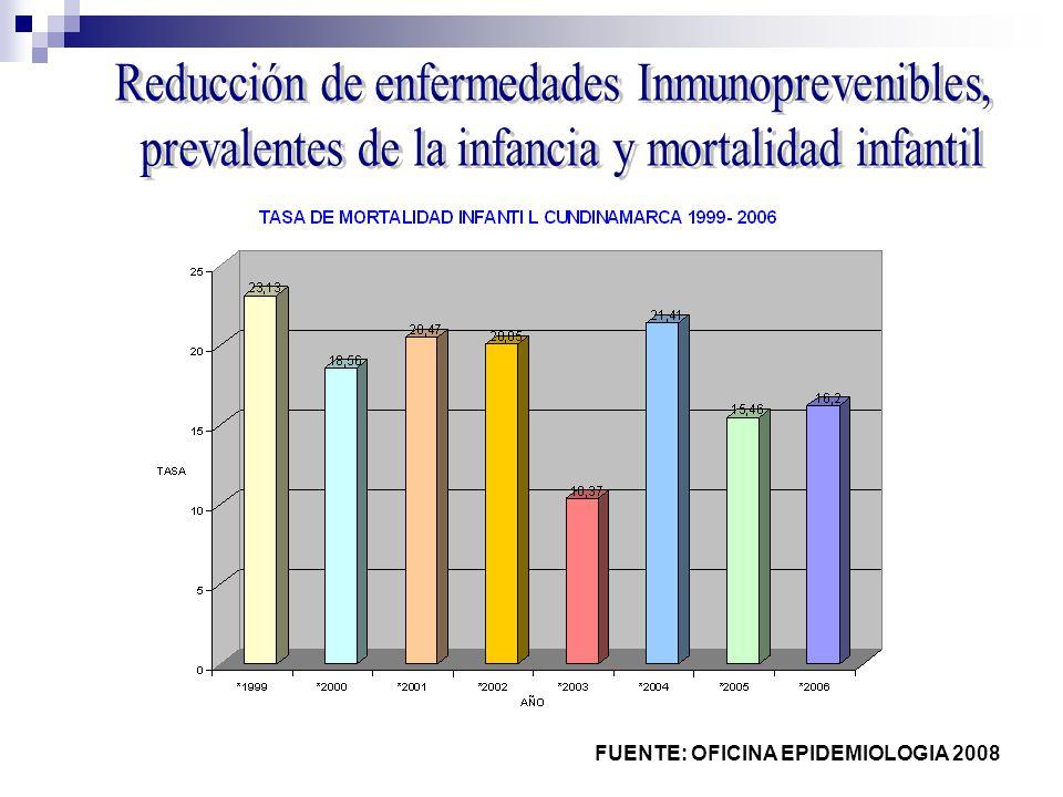 FUENTE: OFICINA EPIDEMIOLOGIA 2008