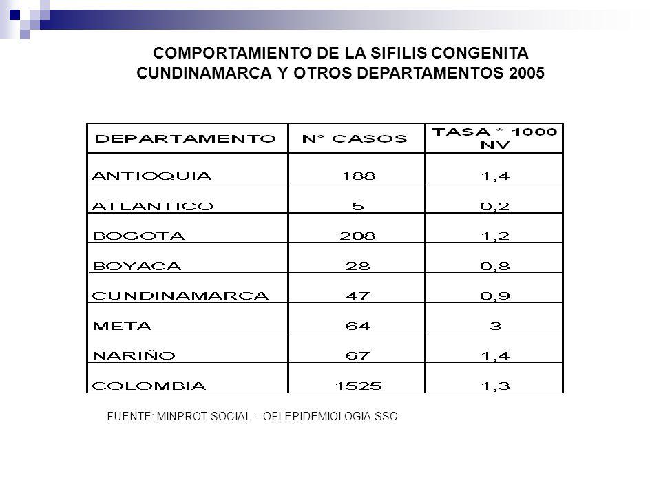 COMPORTAMIENTO DE LA SIFILIS CONGENITA CUNDINAMARCA Y OTROS DEPARTAMENTOS 2005 FUENTE: MINPROT SOCIAL – OFI EPIDEMIOLOGIA SSC