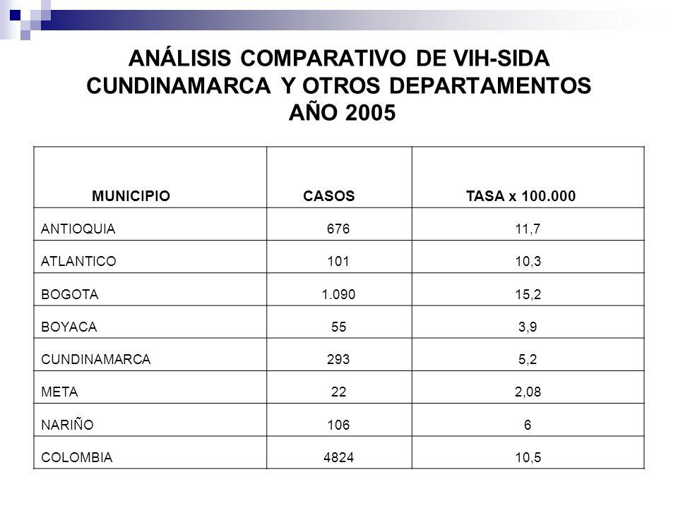 ANÁLISIS COMPARATIVO DE VIH-SIDA CUNDINAMARCA Y OTROS DEPARTAMENTOS AÑO 2005 MUNICIPIO CASOS TASA x 100.000 ANTIOQUIA67611,7 ATLANTICO10110,3 BOGOTA1.09015,2 BOYACA553,9 CUNDINAMARCA2935,2 META222,08 NARIÑO1066 COLOMBIA482410,5