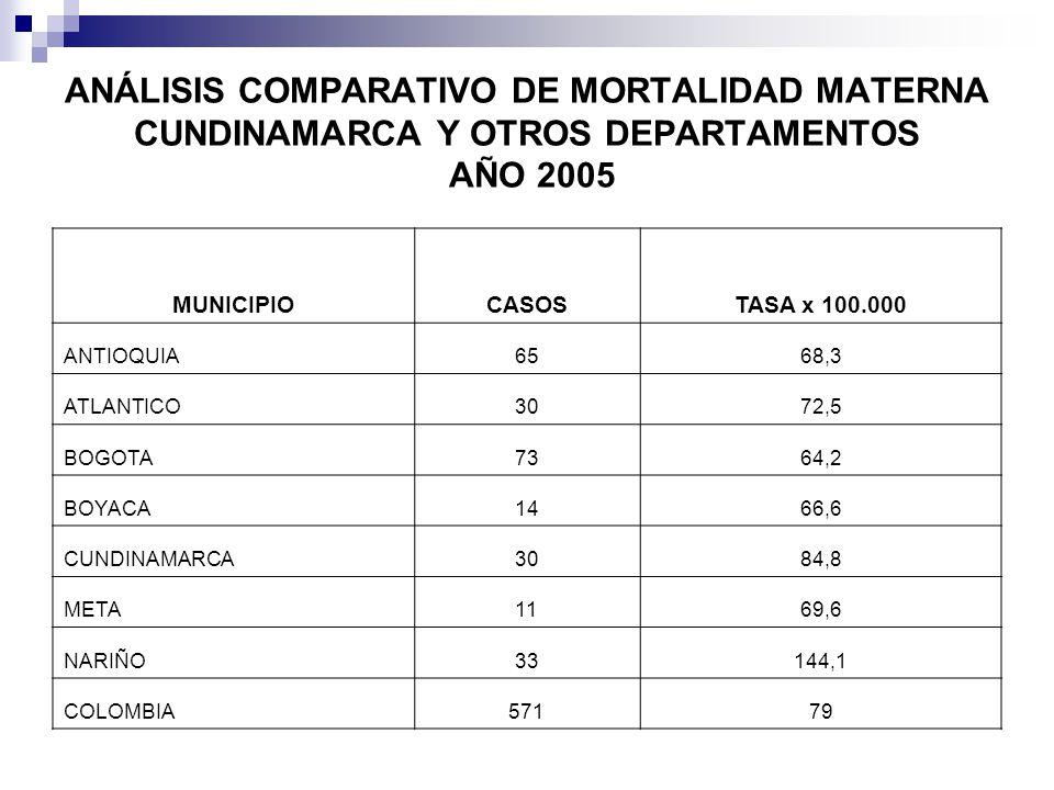 ANÁLISIS COMPARATIVO DE MORTALIDAD MATERNA CUNDINAMARCA Y OTROS DEPARTAMENTOS AÑO 2005 MUNICIPIOCASOSTASA x 100.000 ANTIOQUIA6568,3 ATLANTICO3072,5 BOGOTA7364,2 BOYACA1466,6 CUNDINAMARCA3084,8 META1169,6 NARIÑO33144,1 COLOMBIA57179