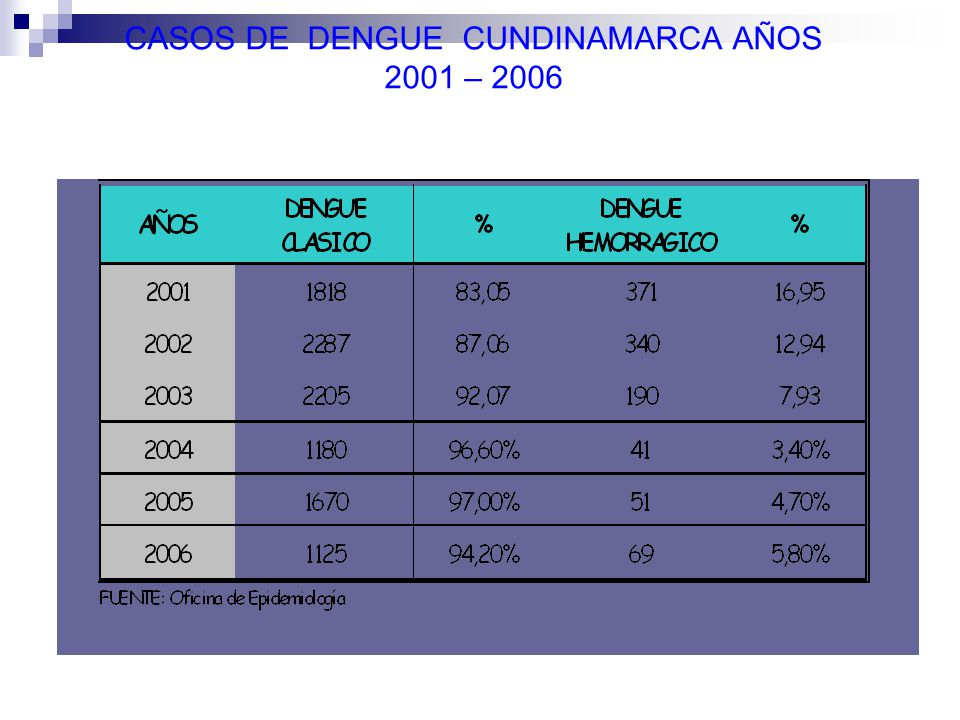 CASOS DE DENGUE CUNDINAMARCA AÑOS 2001 – 2006