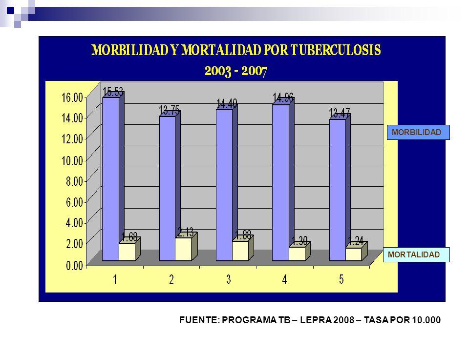 FUENTE: PROGRAMA TB – LEPRA 2008 – TASA POR 10.000 MORBILIDAD MORTALIDAD