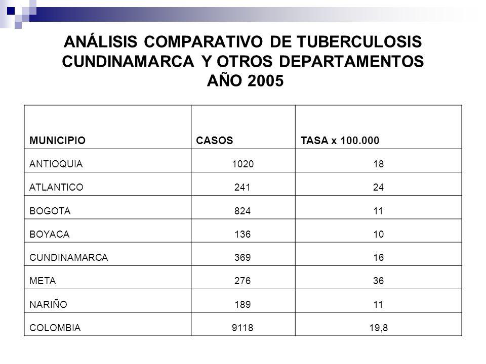 MUNICIPIOCASOSTASA x 100.000 ANTIOQUIA102018 ATLANTICO24124 BOGOTA82411 BOYACA13610 CUNDINAMARCA36916 META27636 NARIÑO18911 COLOMBIA911819,8 ANÁLISIS COMPARATIVO DE TUBERCULOSIS CUNDINAMARCA Y OTROS DEPARTAMENTOS AÑO 2005