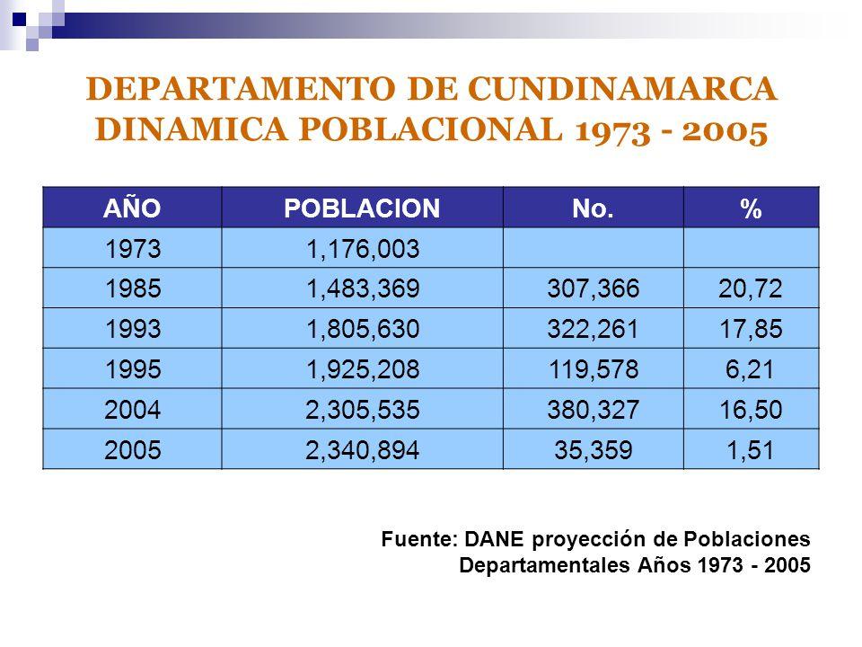 DEPARTAMENTO DE CUNDINAMARCA DINAMICA POBLACIONAL 1973 - 2005 AÑOPOBLACIONNo.% 19731,176,003 19851,483,369307,36620,72 19931,805,630322,26117,85 19951,925,208119,5786,21 20042,305,535380,32716,50 20052,340,89435,3591,51 Fuente: DANE proyección de Poblaciones Departamentales Años 1973 - 2005
