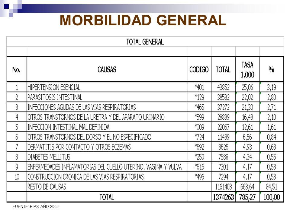 MORBILIDAD GENERAL FUENTE RIPS AÑO 2005
