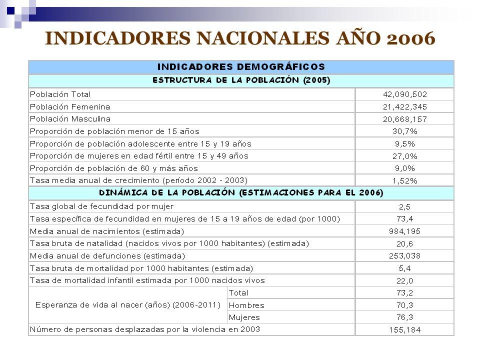 INDICADORES NACIONALES AÑO 2006