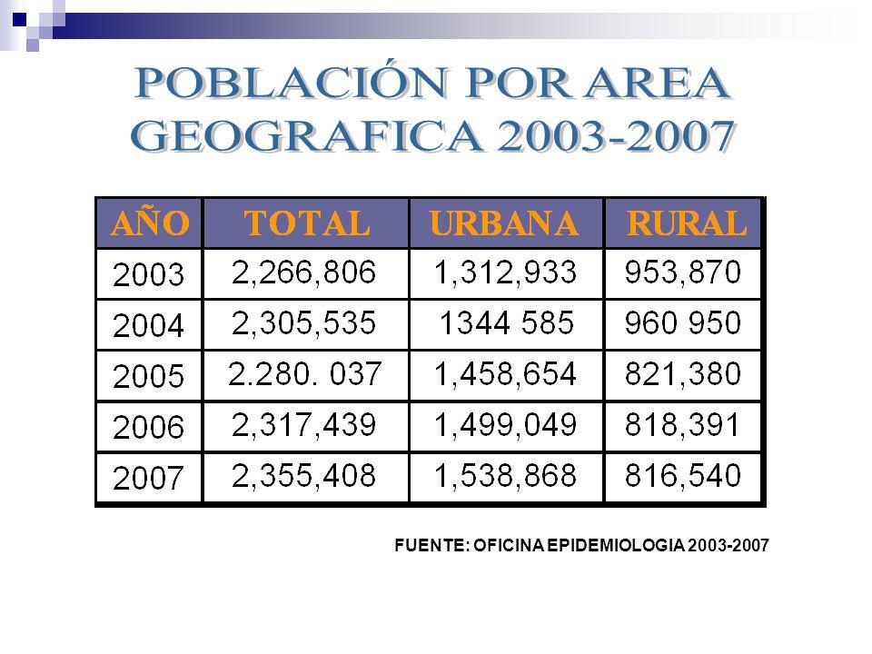 FUENTE: OFICINA EPIDEMIOLOGIA 2003-2007