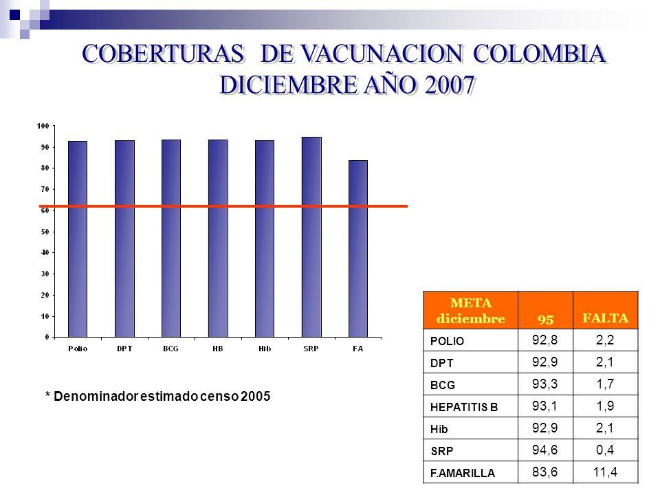 * Denominador estimado censo 2005 META diciembre95FALTA POLIO 92,82,2 DPT 92,92,1 BCG 93,31,7 HEPATITIS B 93,11,9 Hib 92,92,1 SRP 94,60,4 F.AMARILLA 83,611,4