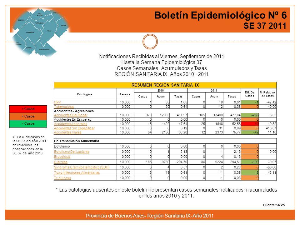Boletín Epidemiológico Nº 6 SE 37 2011 Provincia de Buenos Aires- Región Sanitaria IX- Año 2011 Fuente:SNVS RESUMEN REGIÓN SANITARIA IX PatologíasTasas x 20102011 Dif.
