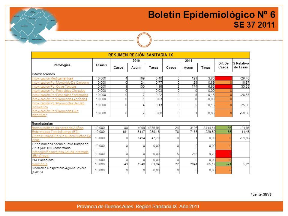 Provincia de Buenos Aires- Región Sanitaria IX- Año 2011 Intoxicaciones Intoxicación Medicamentosa10.00041695,4051213,861-28,40 Intoxicación Por Monóxido De Carbono10.0000240,770280,89016,67 Intoxicación Por Otros Tóxicos10.00011304,1521745,56133,85 Intoxicación Por Pesticidas Clorados10.000010,03000,000 Intoxicación Por Pesticidas Fosforados10.000070,22050,160-28,57 Intoxicación Por Plaguicidas Agrícolas10.000010,03000,000 Intoxicación Por Plaguicidas De Uso Domestico 10.000040,13050,16025,00 Intoxicación Por Plaguicidas Sin Identificar 10.000020,06010,030-50,00 Respiratorias Bronquiolitis en menores de 2 Años10.0008040994376,942431983414,84-56-21,98 Enfermedad Tipo Influenza (ETI)10.0001618117259,16767188229,50-85-11,45 Gripe Humana Por Un Nuevo Subtipo De Virus 10.0000149447,70010,030-99,93 Gripe humana por un nuevo subtipo de virus (A/H1N1) confirmado 10.000000,0000 0 Infección Respiratoria Aguda Internada (IRA Grave) 10.000000,0052889,205 IRA Fallecidos10.000000,0000 0 Neumonía10.00043194061,9422204165,17-215,21 Sindrome Respiratorio Agudo Severo (SARS) 10.000000,0000 0 RESUMEN REGIÓN SANITARIA IX PatologíasTasas x 20102011 Dif.