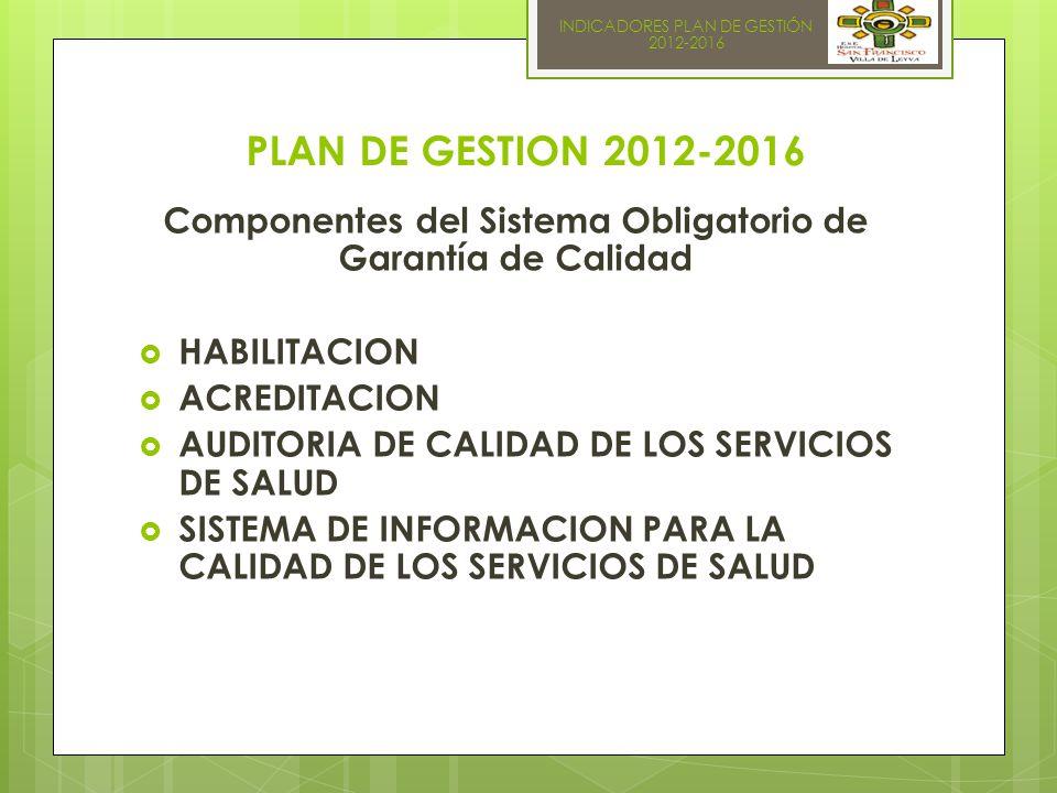 INDICADORES PLAN DE GESTIÓN 2012-2016 PLAN DE GESTION 2012-2016 Componentes del Sistema Obligatorio de Garantía de Calidad  HABILITACION  ACREDITACION  AUDITORIA DE CALIDAD DE LOS SERVICIOS DE SALUD  SISTEMA DE INFORMACION PARA LA CALIDAD DE LOS SERVICIOS DE SALUD