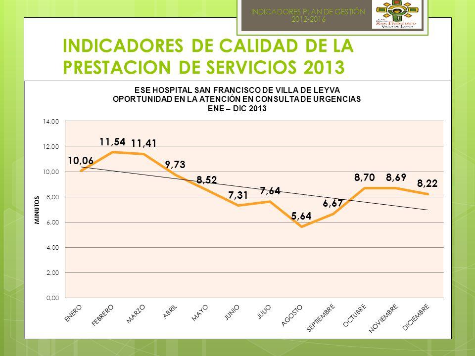 INDICADORES PLAN DE GESTIÓN 2012-2016 INDICADORES DE CALIDAD DE LA PRESTACION DE SERVICIOS 2013