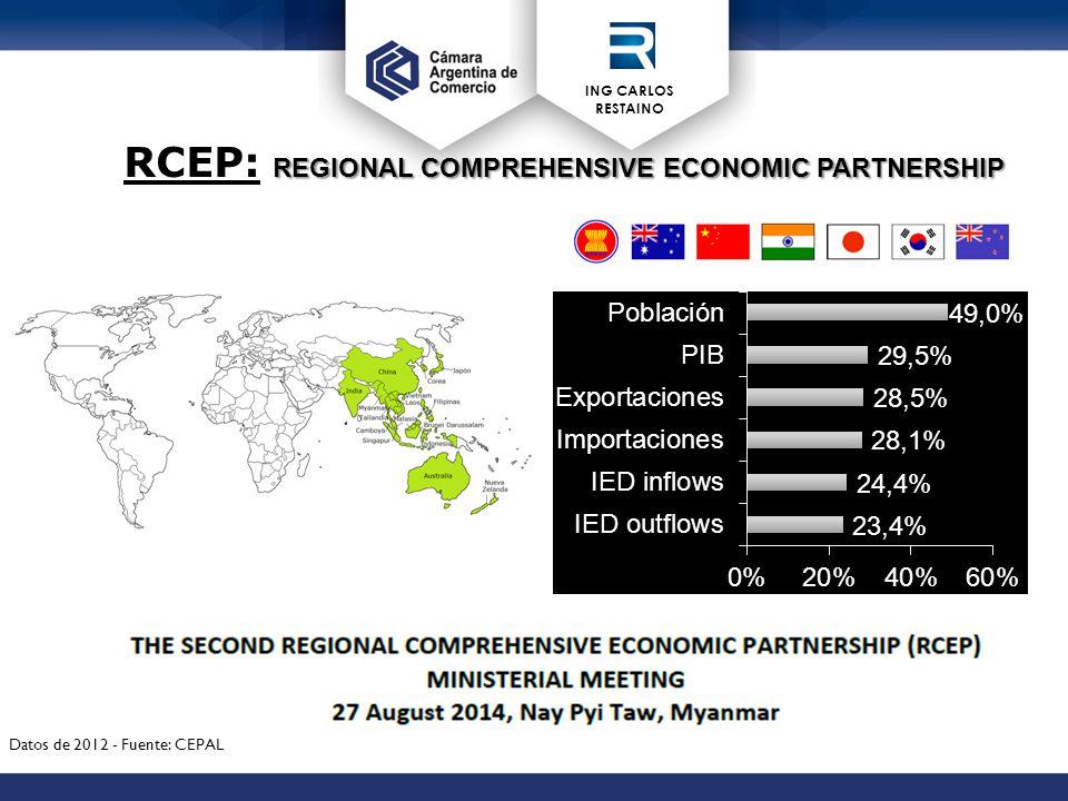 ING CARLOS RESTAINO REGIONAL COMPREHENSIVE ECONOMIC PARTNERSHIP RCEP: REGIONAL COMPREHENSIVE ECONOMIC PARTNERSHIP Datos de 2012 - Fuente: CEPAL