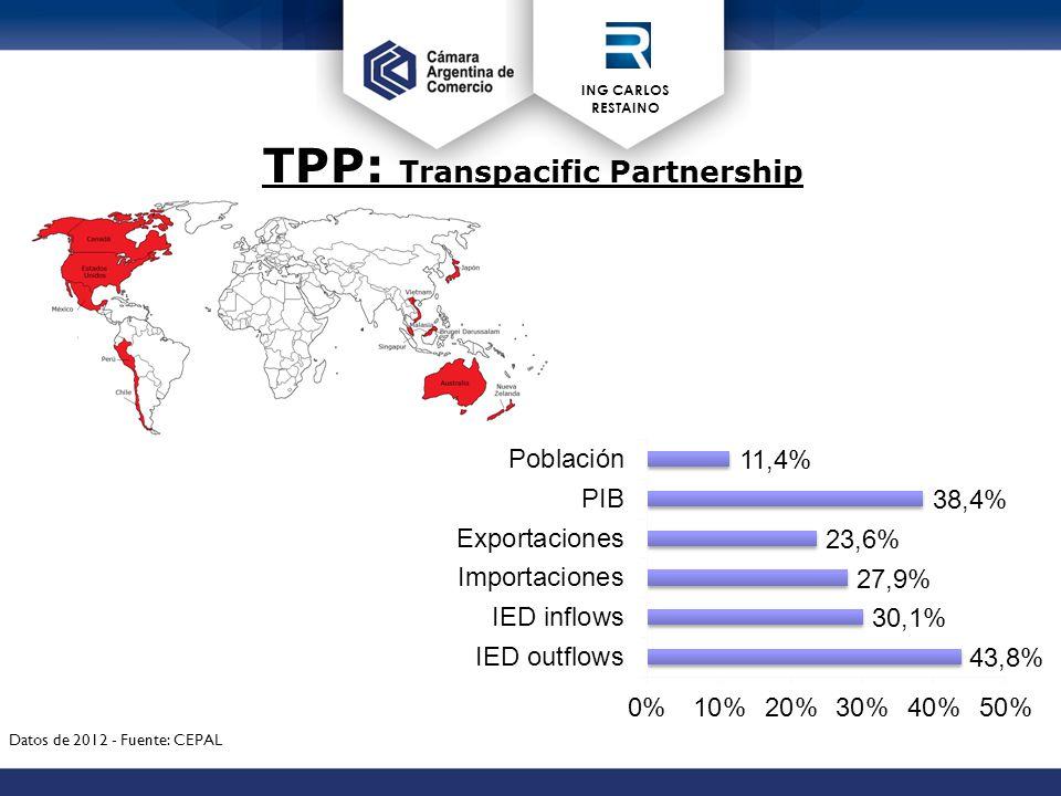 ING CARLOS RESTAINO TPP: Transpacific Partnership Datos de 2012 - Fuente: CEPAL