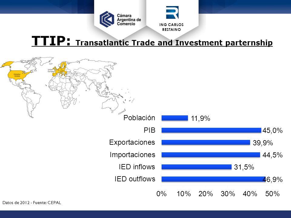 ING CARLOS RESTAINO TTIP: Transatlantic Trade and Investment parternship Datos de 2012 - Fuente: CEPAL