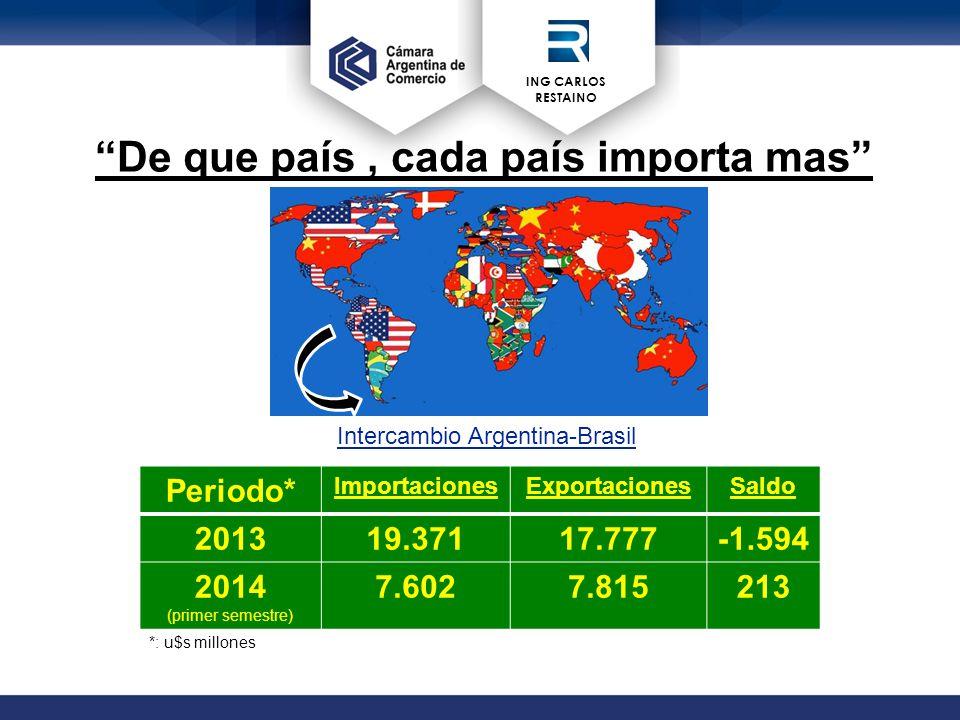 ING CARLOS RESTAINO De que país, cada país importa mas Periodo* ImportacionesExportacionesSaldo 201319.37117.777-1.594 2014 (primer semestre) 7.6027.815213 *: u$s millones Intercambio Argentina-Brasil