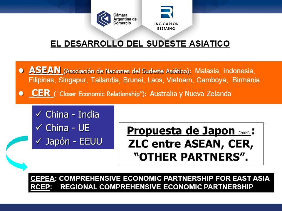 ING CARLOS RESTAINO EL DESARROLLO DEL SUDESTE ASIATlCO ASEAN (Asociación de Naciones del Sudeste Asiático): ASEAN (Asociación de Naciones del Sudeste Asiático): Malasia, Indonesia, Filipinas, Singapur, Tailandia, Brunei, Laos, Vietnam, Camboya, Birmania CER CER (¨Closer Economic Relationship ): Australia y Nueva Zelanda China - India China - India China - UE China - UE Japón - EEUU Japón - EEUU Propuesta de Japon (2009) : ZLC entre ASEAN, CER, OTHER PARTNERS .