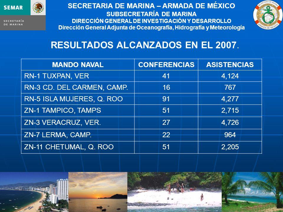 9 SECRETARIA DE MARINA – ARMADA DE MÉXICO SUBSECRETARÍA DE MARINA DIRECCIÓN GENERAL DE INVESTIGACIÓN Y DESARROLLO Dirección General Adjunta de Oceanografía, Hidrografía y Meteorología RESULTADOS ALCANZADOS EN EL 2007.