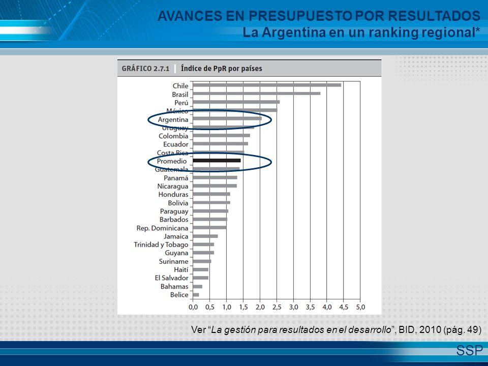 Ver La gestión para resultados en el desarrollo , BID, 2010 (pág.