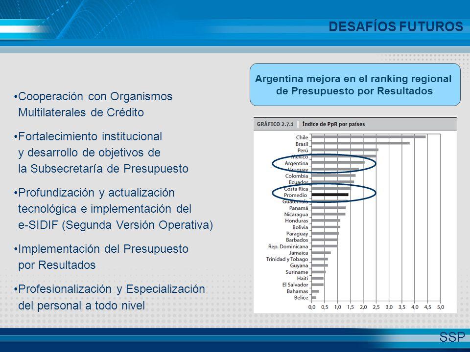 Cooperación con Organismos Multilaterales de Crédito Fortalecimiento institucional y desarrollo de objetivos de la Subsecretaría de Presupuesto Profundización y actualización tecnológica e implementación del e-SIDIF (Segunda Versión Operativa) Implementación del Presupuesto por Resultados Profesionalización y Especialización del personal a todo nivel DESAFÍOS FUTUROS Argentina mejora en el ranking regional de Presupuesto por Resultados SSP