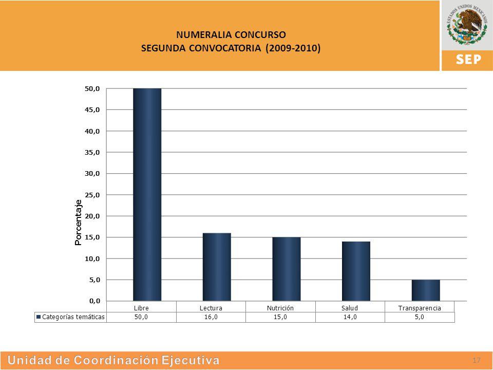 S UBSECRETARÍA DE E DUCACIÓN S UPERIOR NUMERALIA CONCURSO SEGUNDA CONVOCATORIA (2009-2010) 17