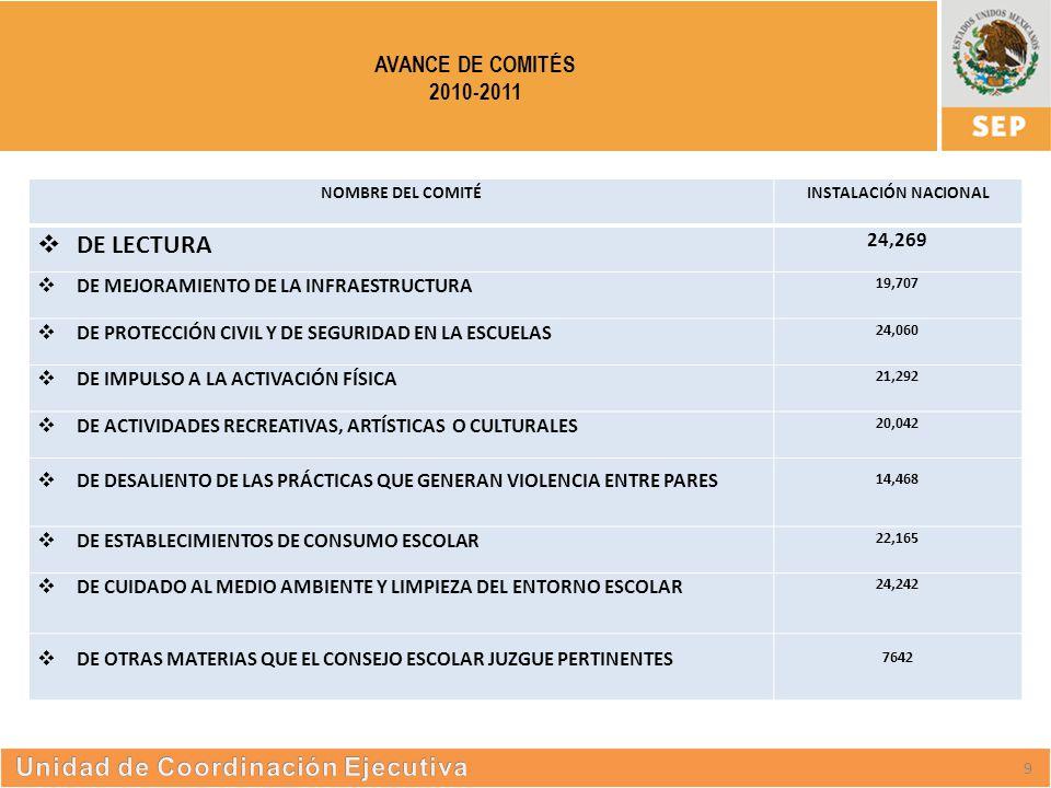 S UBSECRETARÍA DE E DUCACIÓN S UPERIOR AVANCE DE COMITÉS 2010-2011 9 NOMBRE DEL COMITÉINSTALACIÓN NACIONAL  DE LECTURA 24,269  DE MEJORAMIENTO DE LA INFRAESTRUCTURA 19,707  DE PROTECCIÓN CIVIL Y DE SEGURIDAD EN LA ESCUELAS 24,060  DE IMPULSO A LA ACTIVACIÓN FÍSICA 21,292  DE ACTIVIDADES RECREATIVAS, ARTÍSTICAS O CULTURALES 20,042  DE DESALIENTO DE LAS PRÁCTICAS QUE GENERAN VIOLENCIA ENTRE PARES 14,468  DE ESTABLECIMIENTOS DE CONSUMO ESCOLAR 22,165  DE CUIDADO AL MEDIO AMBIENTE Y LIMPIEZA DEL ENTORNO ESCOLAR 24,242  DE OTRAS MATERIAS QUE EL CONSEJO ESCOLAR JUZGUE PERTINENTES 7642