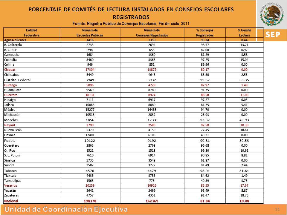 S UBSECRETARÍA DE E DUCACIÓN S UPERIOR PORCENTAJE DE COMITÉS DE LECTURA INSTALADOS EN CONSEJOS ESCOLARES REGISTRADOS Fuente: Registro Público de Consejos Escolares, Fin de ciclo 2011 23EntidadFederativa Número de Escuelas Públicas Número de Consejos Registrados % Consejos Registrados % Comité Lectura Aguascalientes1416135095.348.44 B.