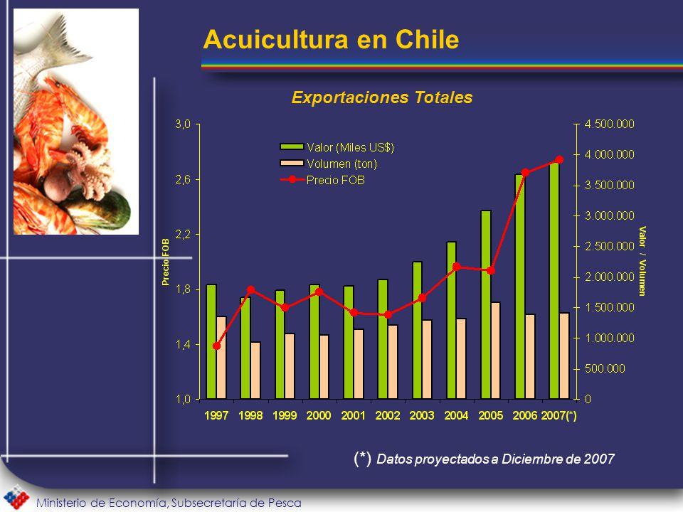 Ministerio de Economía, Subsecretaría de Pesca Acuicultura en Chile Exportaciones Totales (*) Datos proyectados a Diciembre de 2007