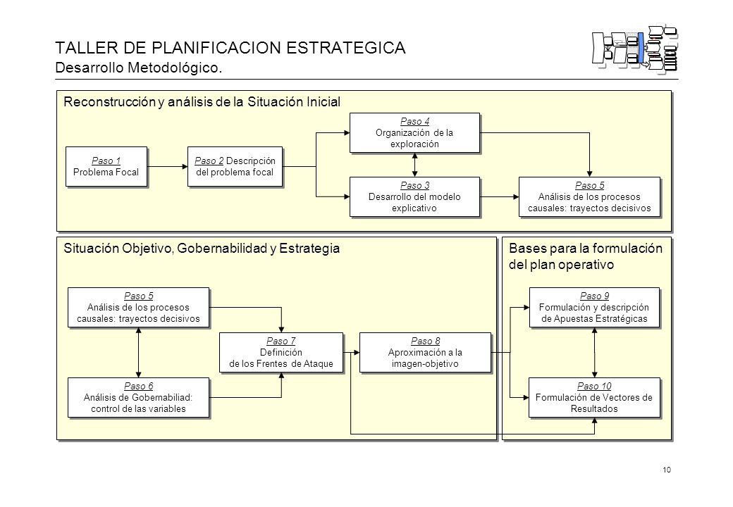 10 Bases para la formulación del plan operativo Situación Objetivo, Gobernabilidad y Estrategia Reconstrucción y análisis de la Situación Inicial TALLER DE PLANIFICACION ESTRATEGICA Desarrollo Metodológico.
