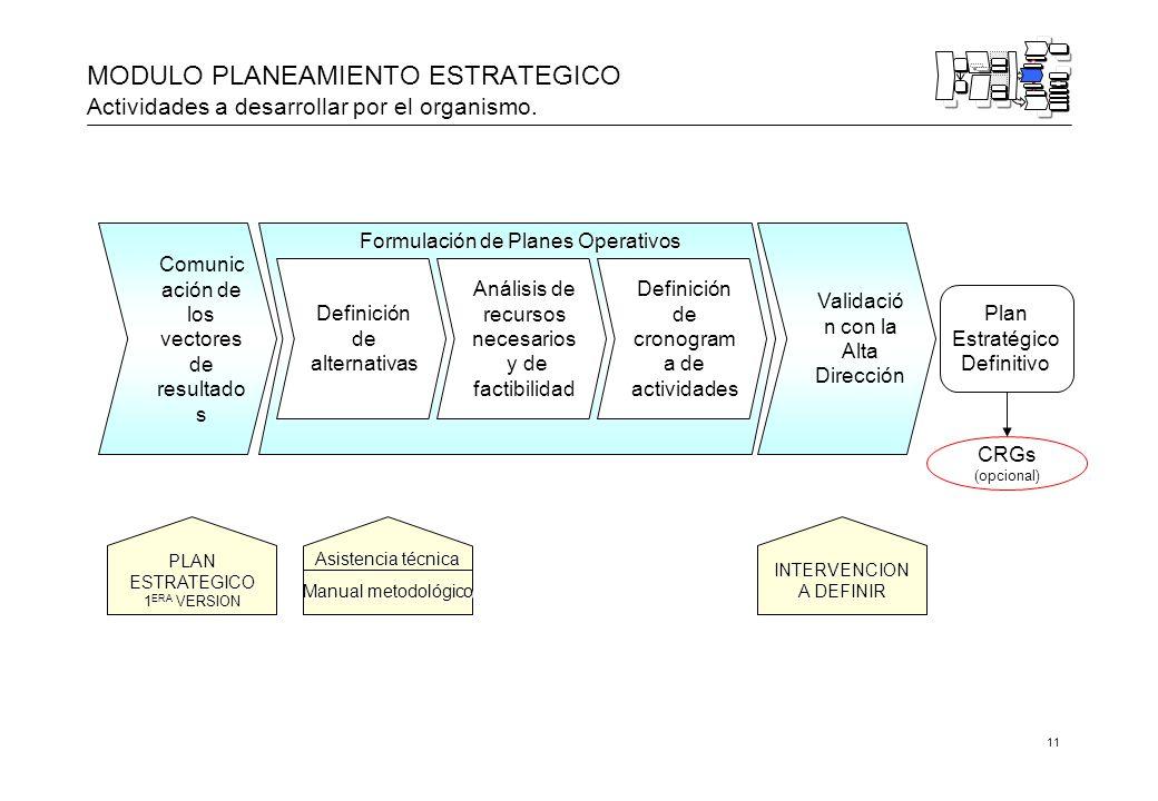 11 Formulación de Planes Operativos MODULO PLANEAMIENTO ESTRATEGICO Actividades a desarrollar por el organismo.