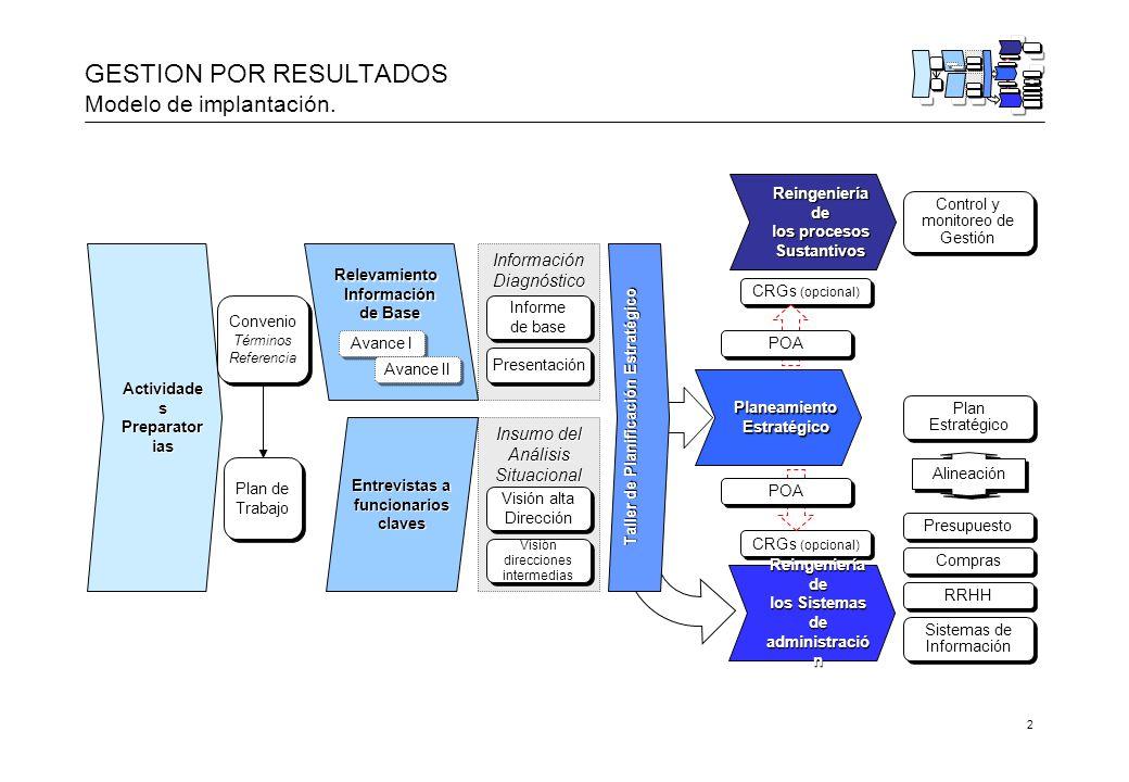 2 GESTION POR RESULTADOS Modelo de implantación.