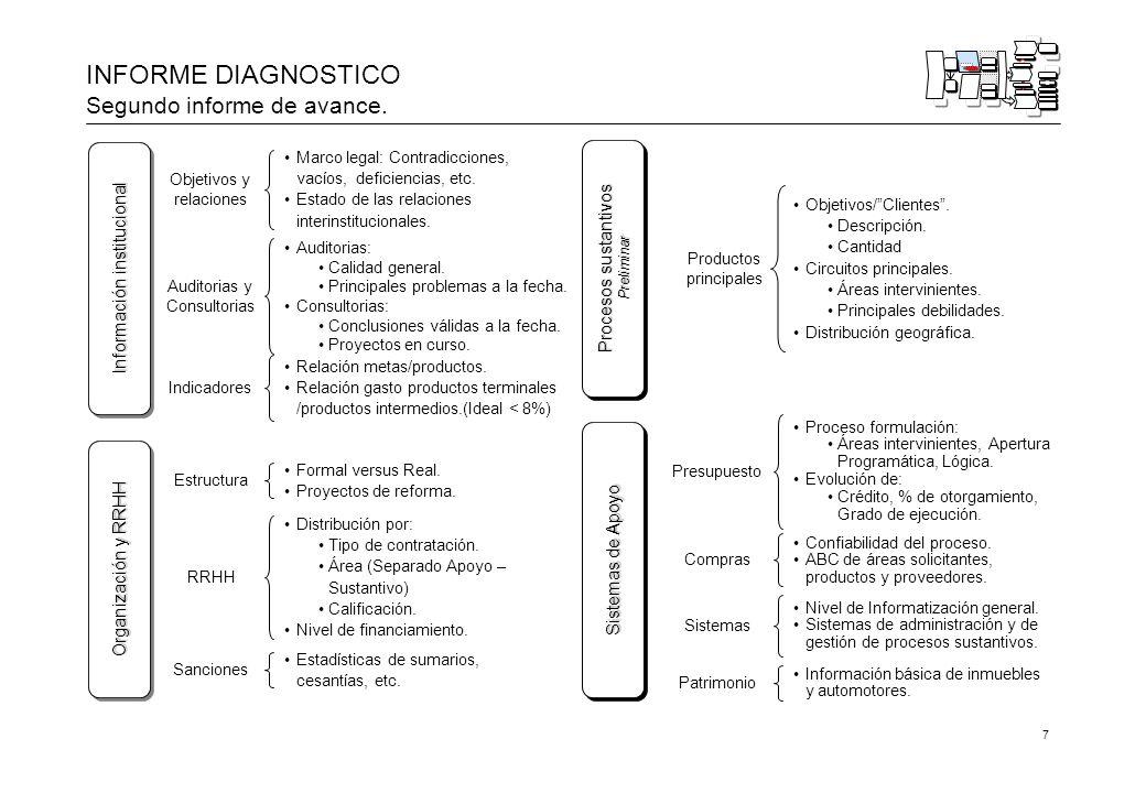 7 INFORME DIAGNOSTICO Segundo informe de avance.