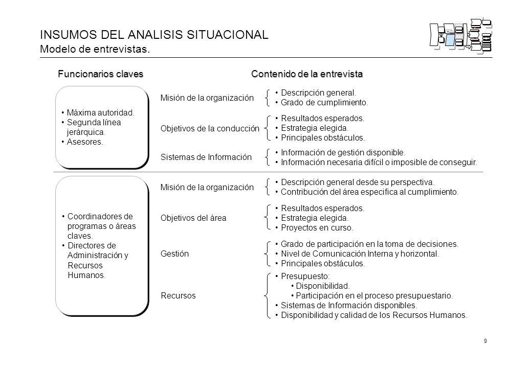 9 INSUMOS DEL ANALISIS SITUACIONAL Modelo de entrevistas.