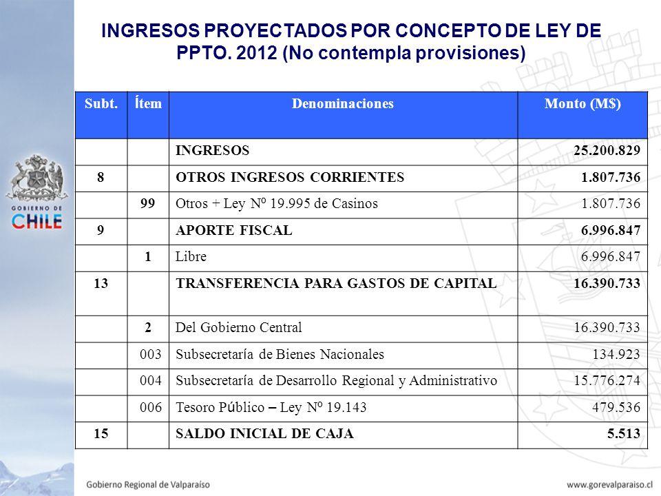 INGRESOS PROYECTADOS POR CONCEPTO DE LEY DE PPTO. 2012 (No contempla provisiones) Subt.